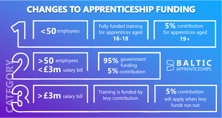 Changes to apprenticeship funding -2
